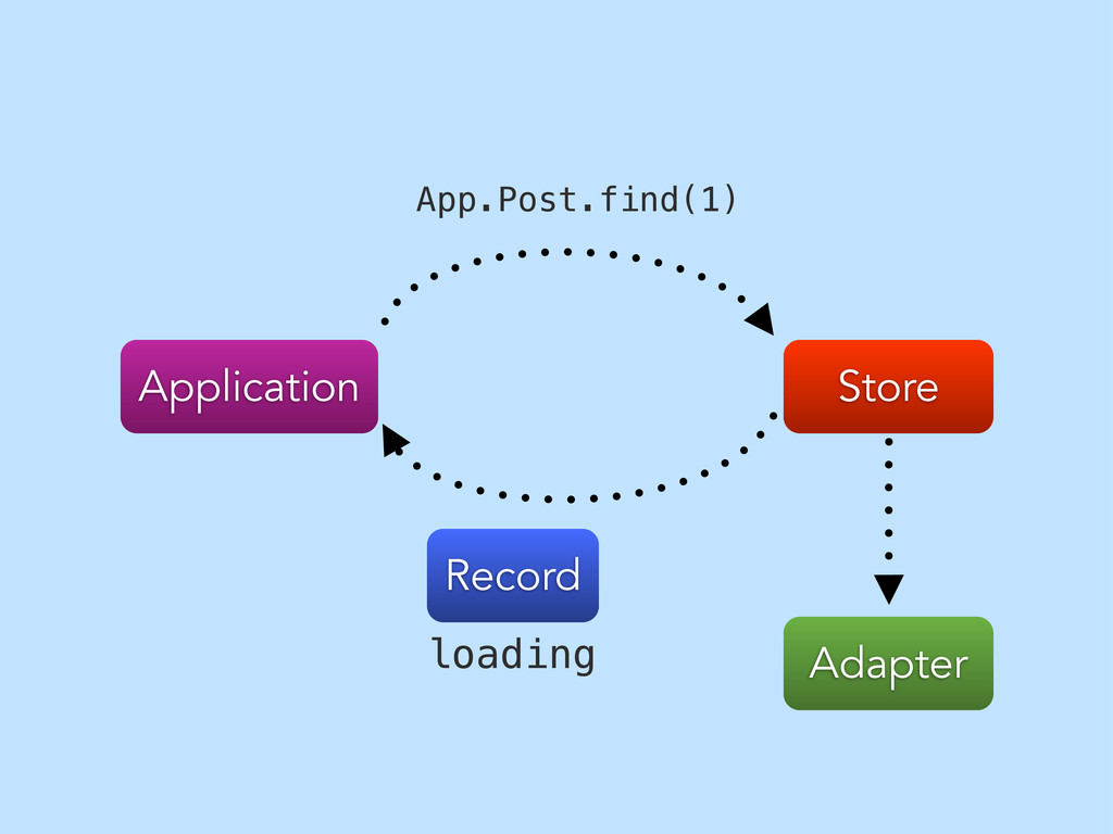 Store Application App.Post.find(1) Adapter Reco...