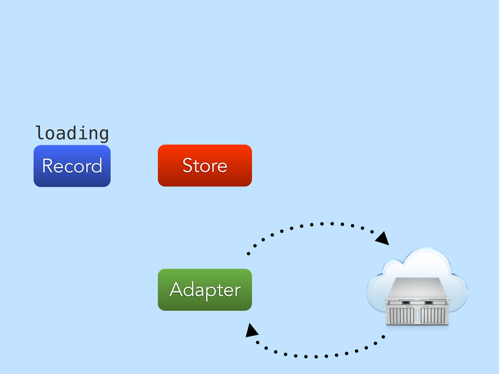 Store Adapter Record loading