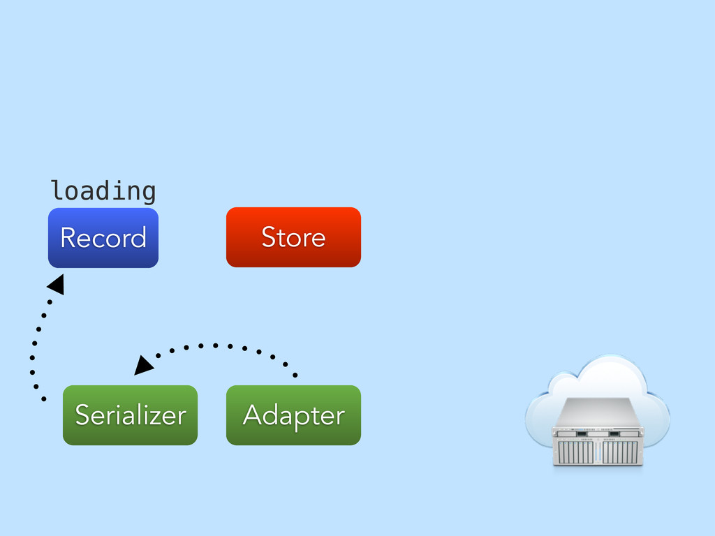 Store Record Adapter Serializer loading