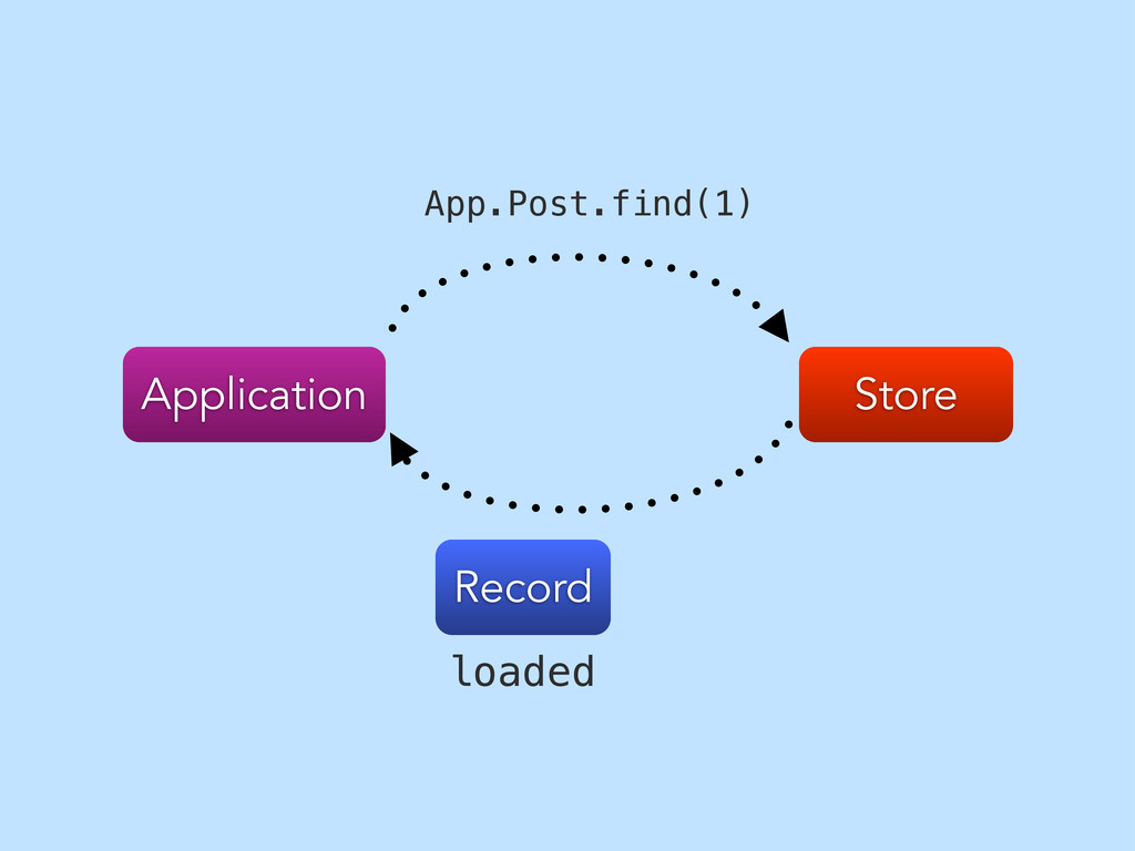 Store Application App.Post.find(1) Record loaded