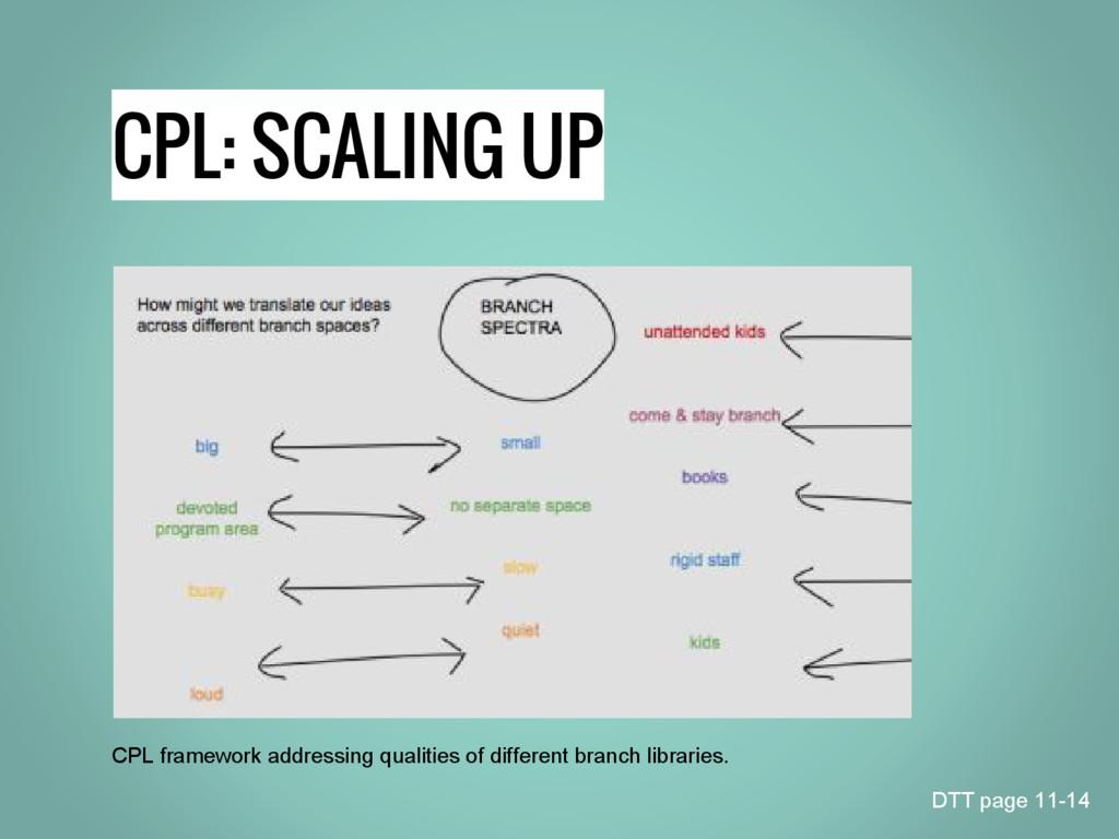 CPL: SCALING UP CPL framework addressing qualit...