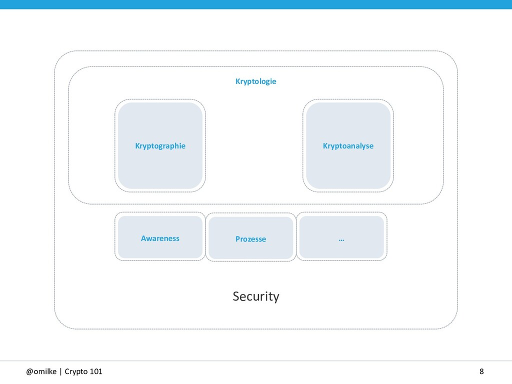8 @omilke | Crypto 101 Kryptologie Security Kry...
