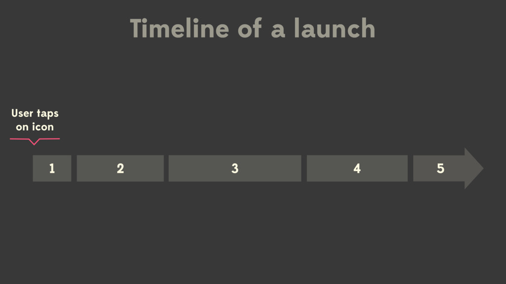 User taps on icon Timeline of a launch 1 2 3 4 5