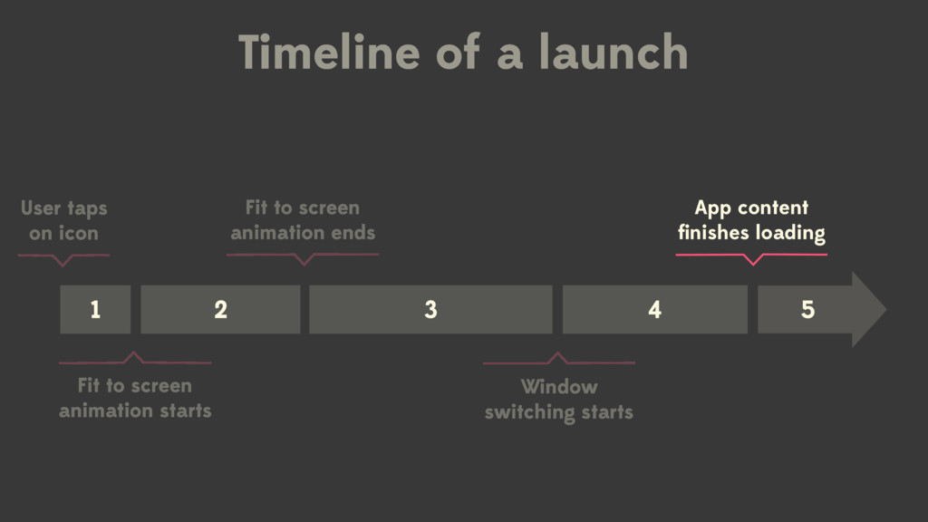 User taps on icon Timeline of a launch 1 2 Fit ...