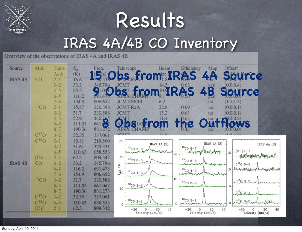15 Obs from IRAS 4A Source 9 Obs from IRAS 4B S...