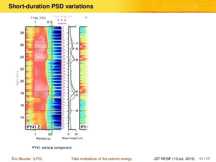 Short-duration PSD variations PY41 vertical com...