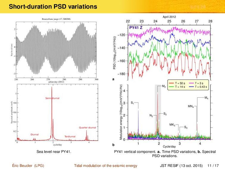 Short-duration PSD variations Sea level near PY...