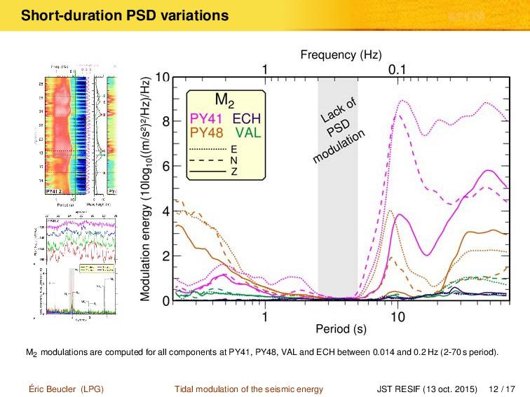 Short-duration PSD variations M2 modulations ar...