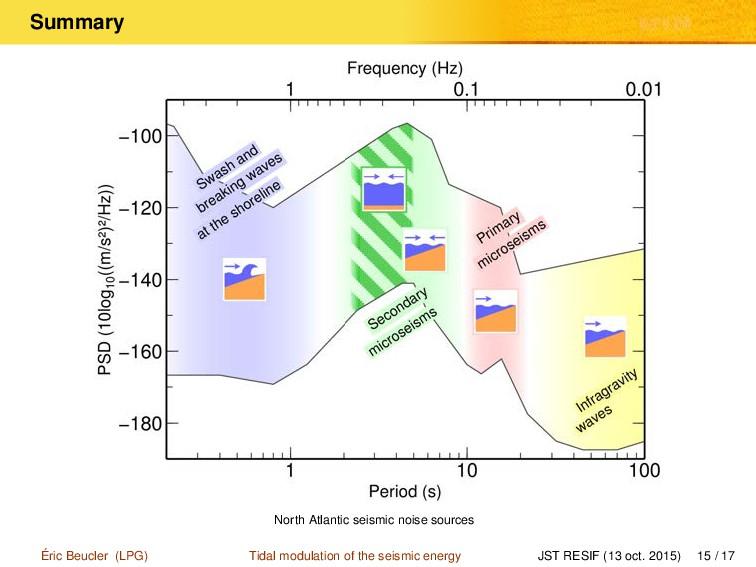 Summary North Atlantic seismic noise sources Ér...