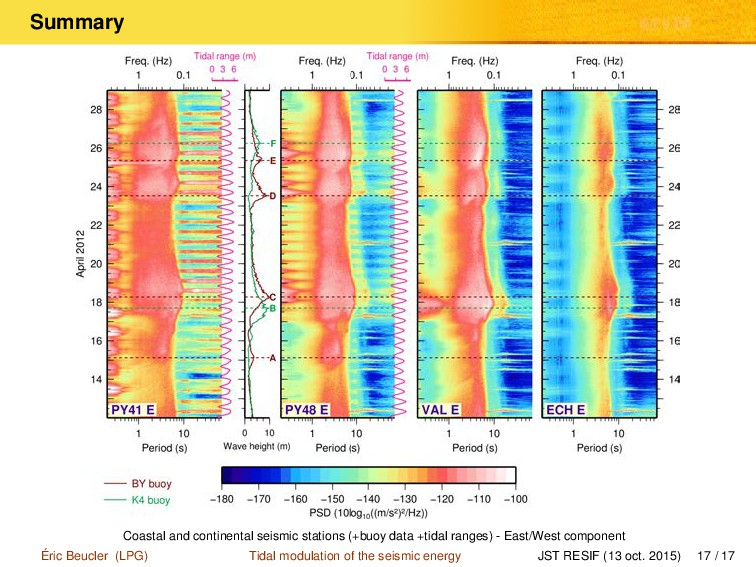 Summary Coastal and continental seismic station...