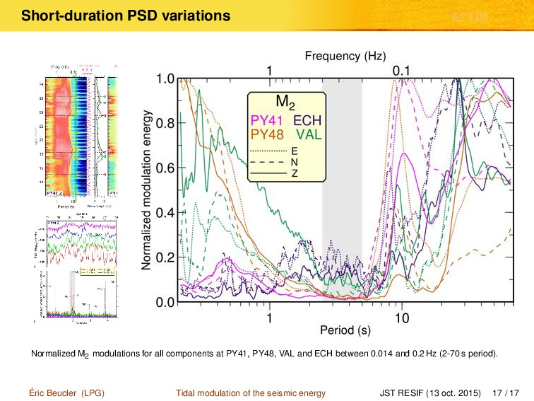 Short-duration PSD variations Normalized M2 mod...