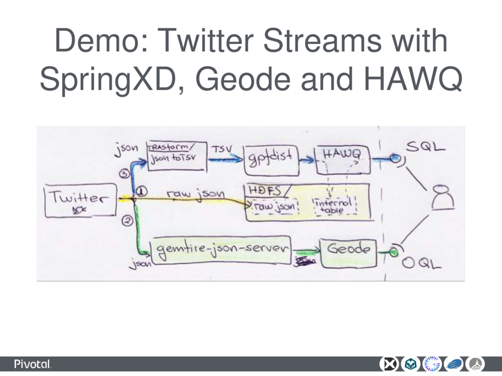 Demo: Twitter Streams with SpringXD, Geode and ...
