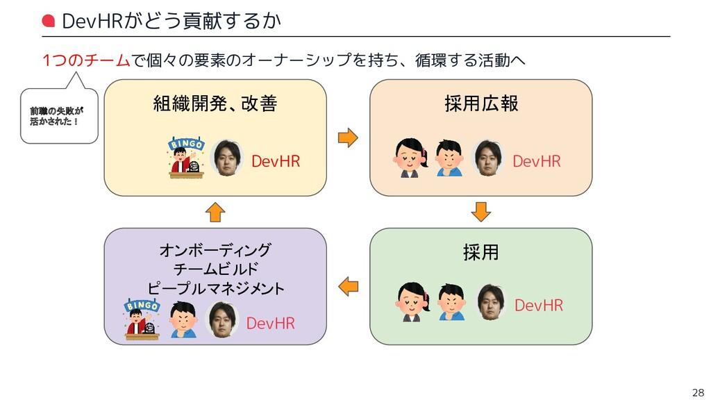 DevHRがどう貢献するか 28 組織開発、改善 採用広報 オンボーディング チームビルド ピ...