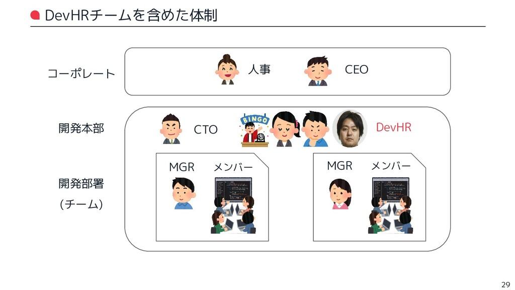 DevHRチームを含めた体制 29 コーポレート 人事 CEO 開発本部 CTO 開発部署 (...