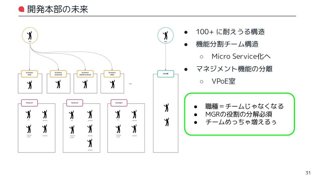 開発本部の未来 ● 100+ に耐えうる構造 ● 機能分割チーム構造 ○ Micro Serv...