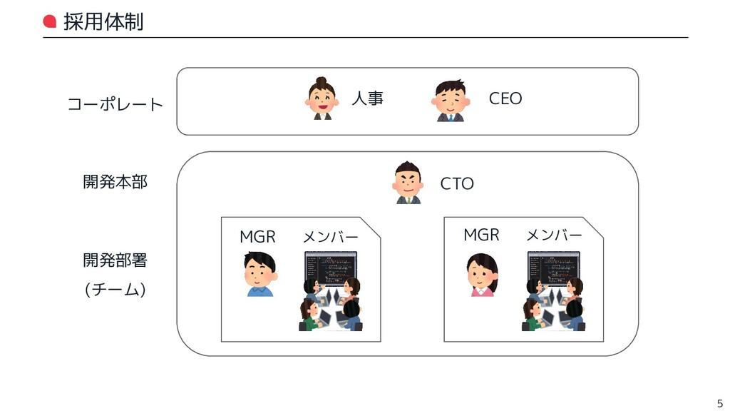 採用体制 5 コーポレート 人事 CEO 開発本部 CTO 開発部署 (チーム) MGR メン...