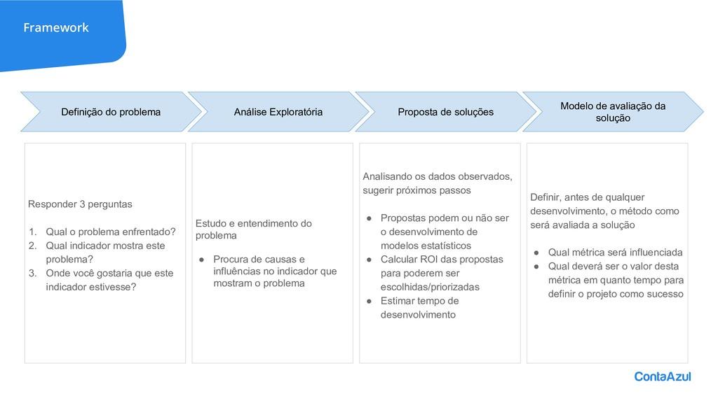 Framework Definição do problema Análise Explora...