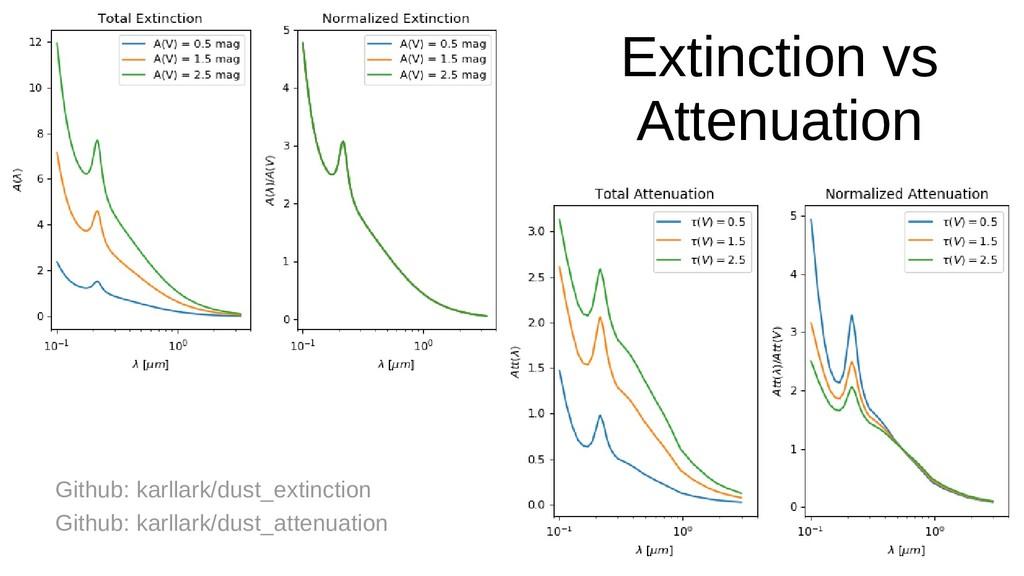 Extinction vs Attenuation Github: karllark/dust...