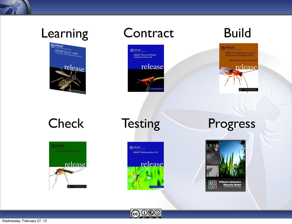 Learning Contract Testing Build Check Progress ...