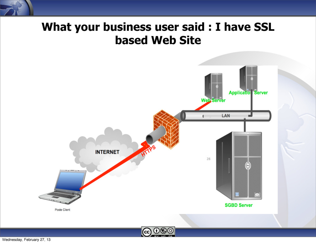 What your business user said : I have SSL based...