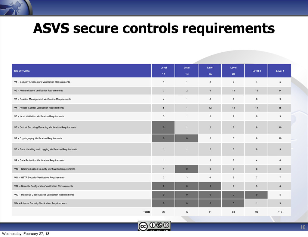 ASVS secure controls requirements Security Area...