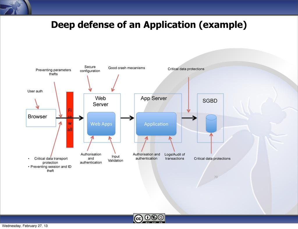 Deep defense of an Application (example) 70 Fi ...