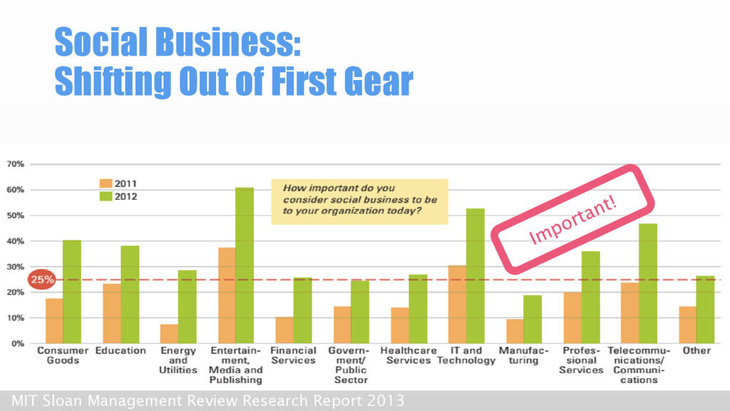 Social Business: Shifting Out of First Gear MIT...