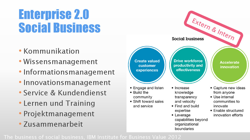 Enterprise 2.0 Social Business • Kommunikation ...