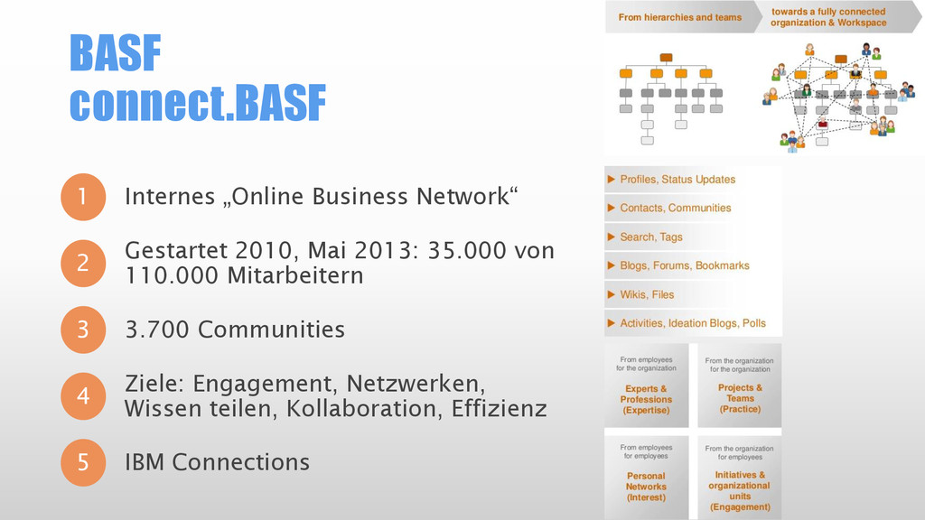 "BASF connect.BASF 1 Internes ""Online Business N..."