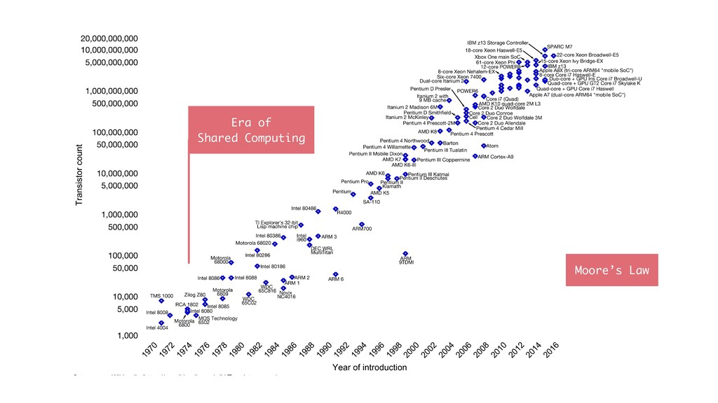 Era of Shared Computing Moore's Law