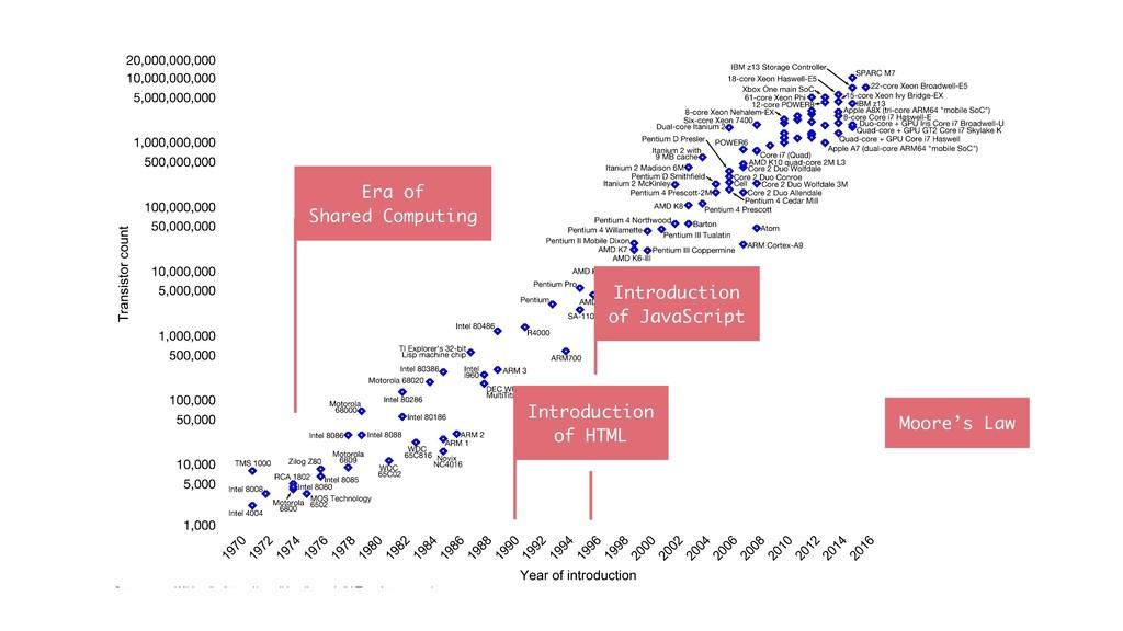 Era of Shared Computing Introduction of HTML I...