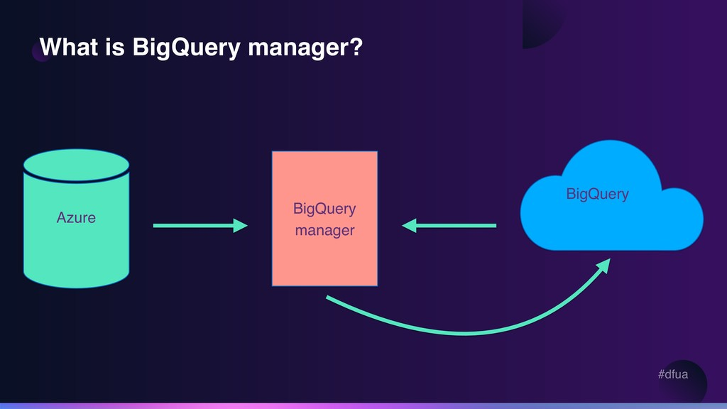 #dfua What is BigQuery manager? BigQuery manage...