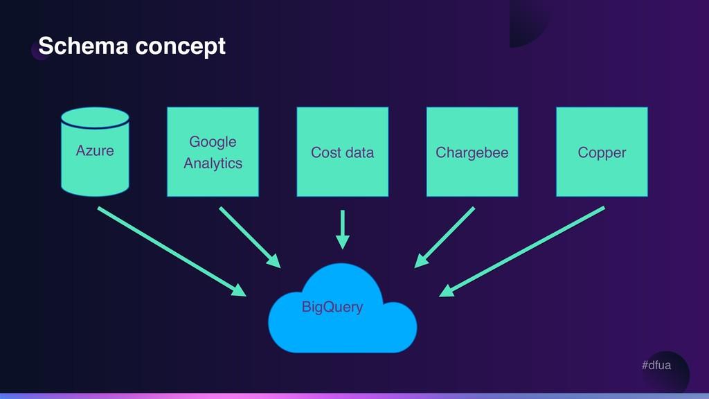 #dfua Schema concept Google Analytics BigQuery ...
