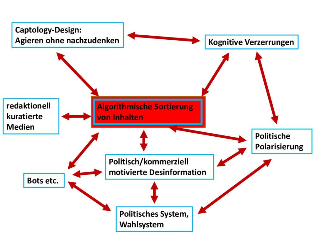 Algorithmische Sortierung von Inhalten Kognitiv...