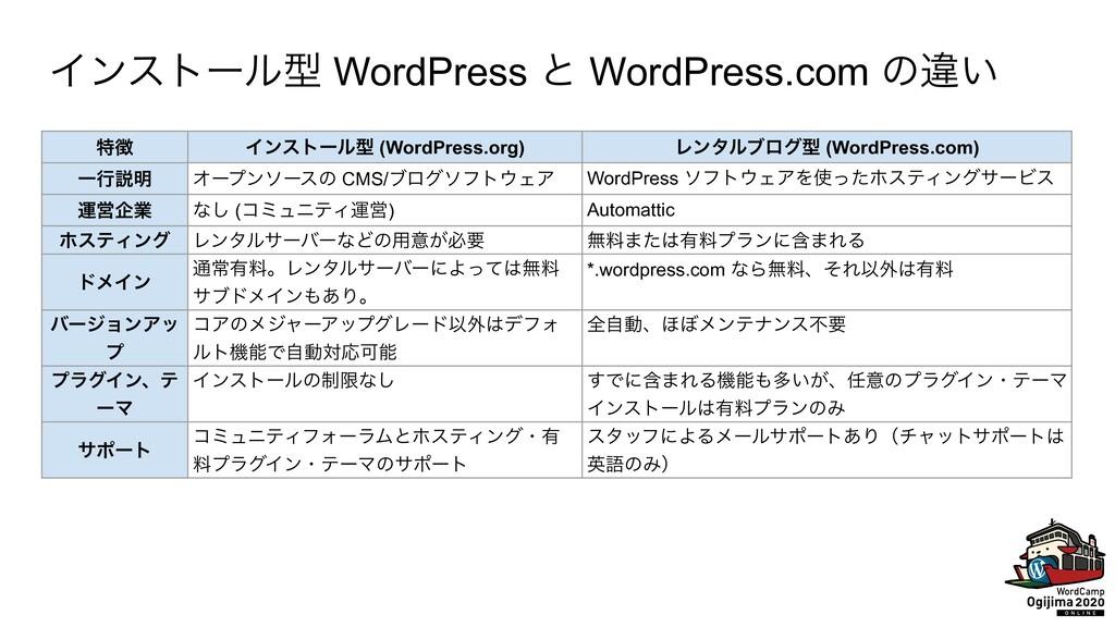 Πϯετʔϧܕ WordPress ͱ WordPress.com ͷҧ͍ ಛ Πϯετʔϧ...
