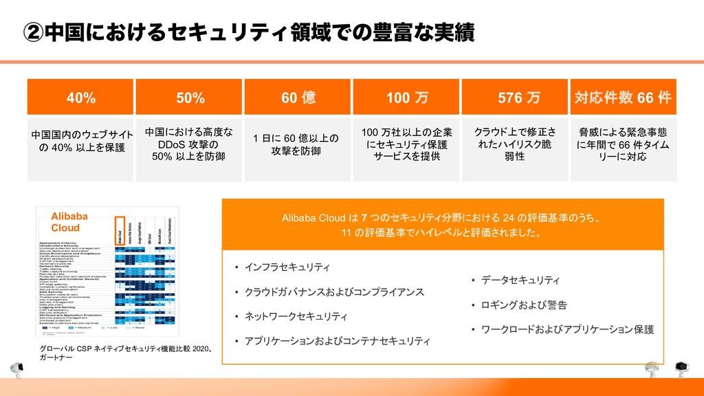 40% 50% 60 億 100 万 576 万 対応件数 66 件 中国国内のウェブサイト ...