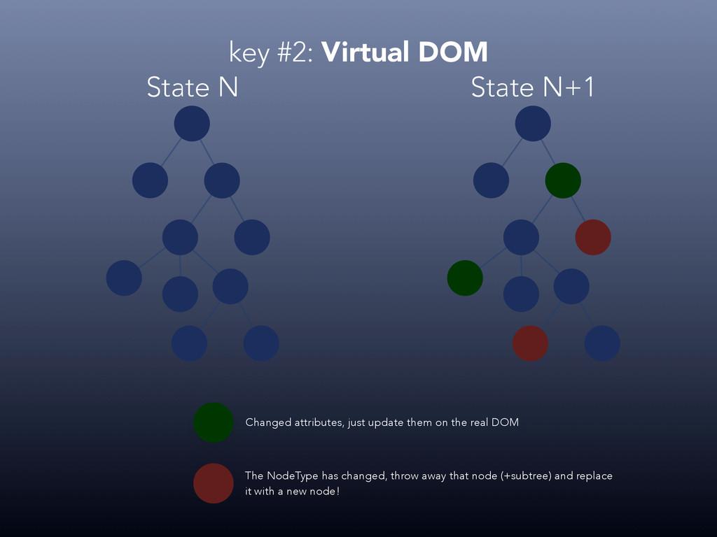 State N State N+1 Changed attributes, just upda...