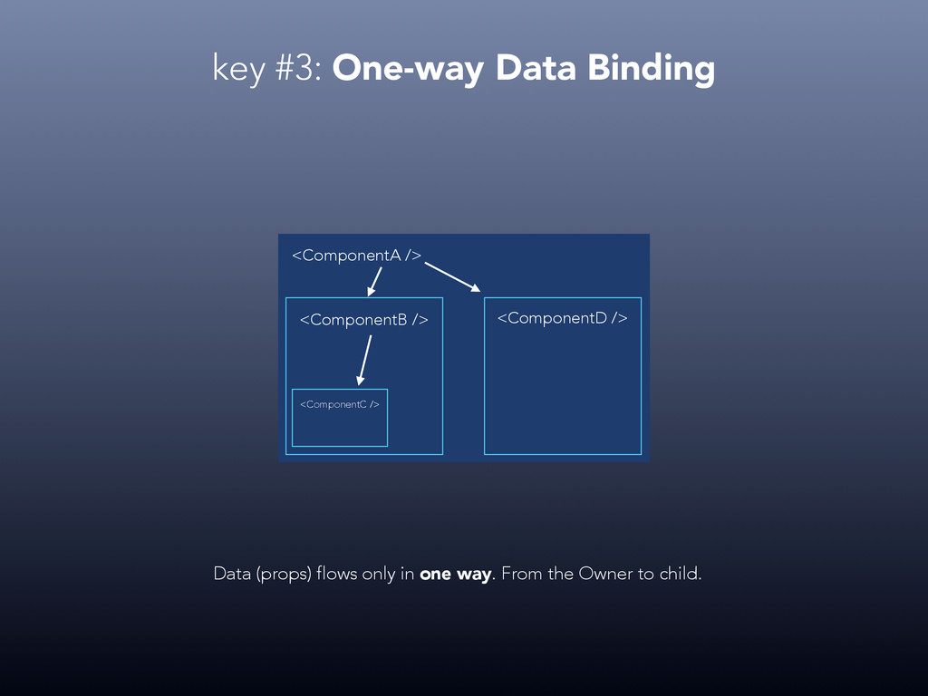 key #3: One-way Data Binding <ComponentA /> <Co...