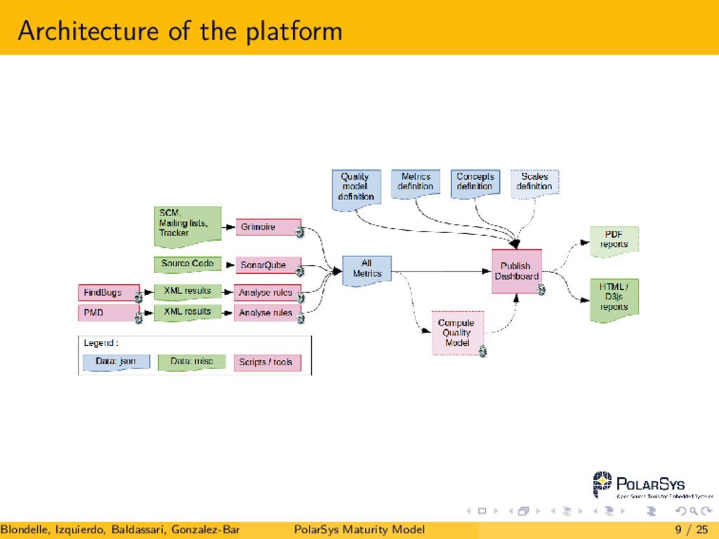 Architecture of the platform Blondelle, Izquier...