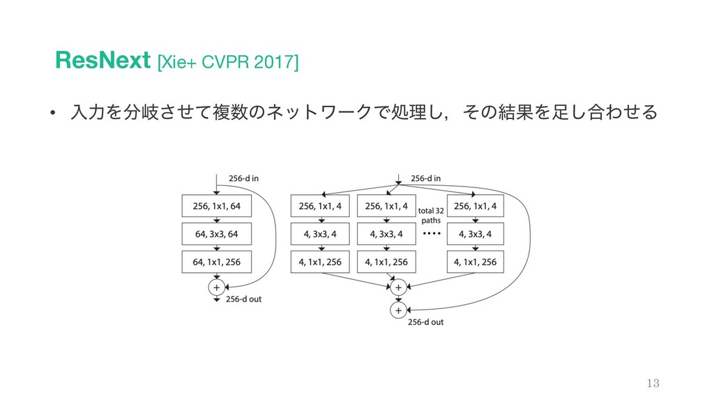 ResNext [Xie+ CVPR 2017] 13 • ೖྗΛذͤͯ͞ෳͷωοτϫʔΫ...