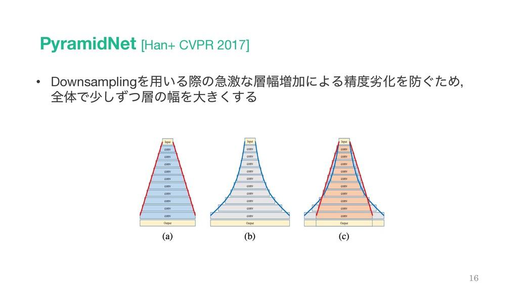 PyramidNet [Han+ CVPR 2017] 16 • DownsamplingΛ༻...