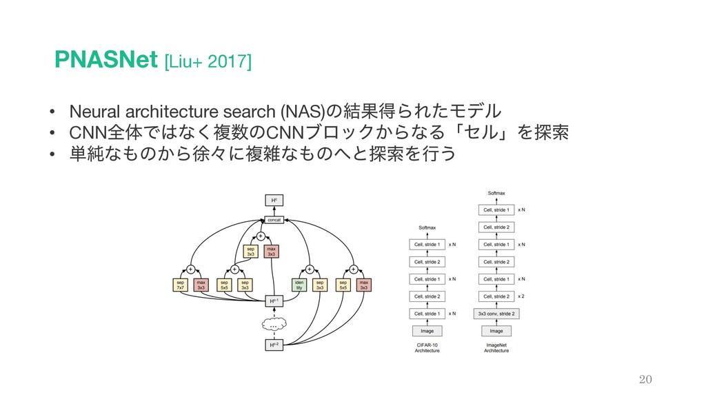PNASNet [Liu+ 2017] 20 • Neural architecture se...