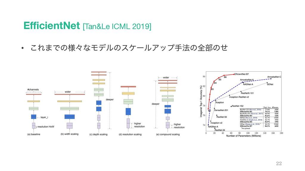 EfficientNet [Tan&Le ICML 2019] 22 • ͜Ε·Ͱͷ༷ʑͳϞσ...