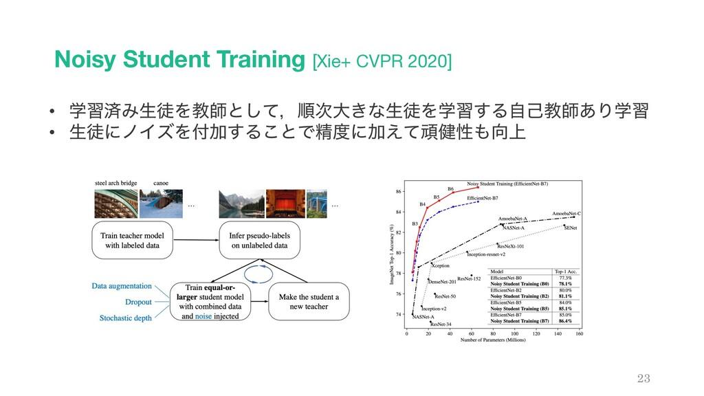 Noisy Student Training [Xie+ CVPR 2020] 23 • ֶश...
