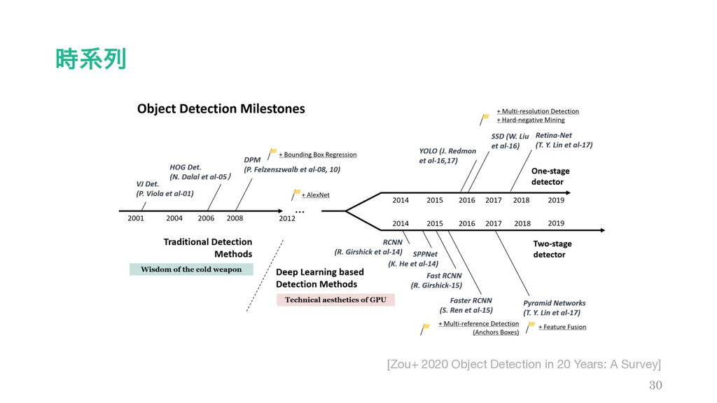 ܥྻ 30 [Zou+ 2020 Object Detection in 20 Years:...