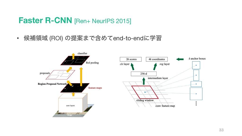 Faster R-CNN [Ren+ NeurIPS 2015] 33 • ީิྖҬ (ROI...