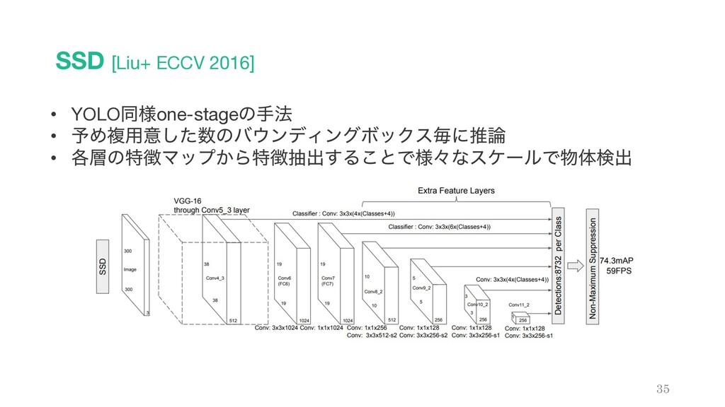 SSD [Liu+ ECCV 2016] 35 • YOLOಉ༷one-stageͷख๏ • ...