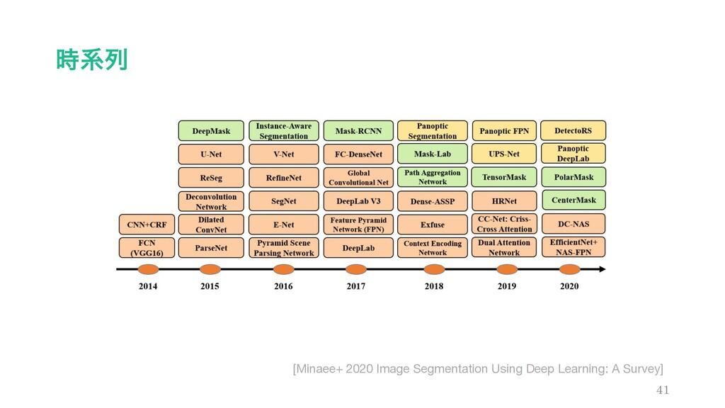 ܥྻ 41 [Minaee+ 2020 Image Segmentation Using D...