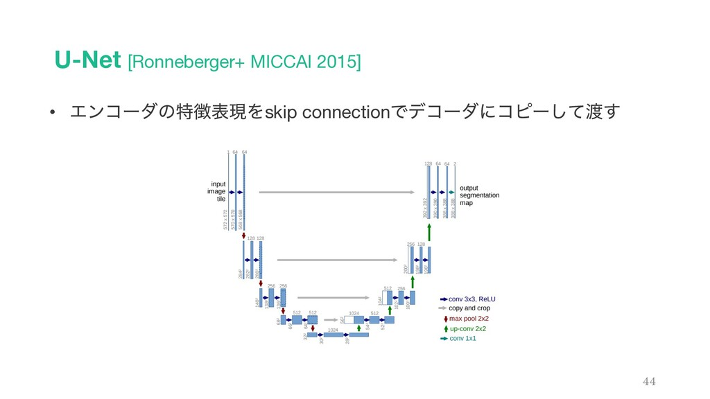 U-Net [Ronneberger+ MICCAI 2015] 44 • Τϯίʔμͷಛද...