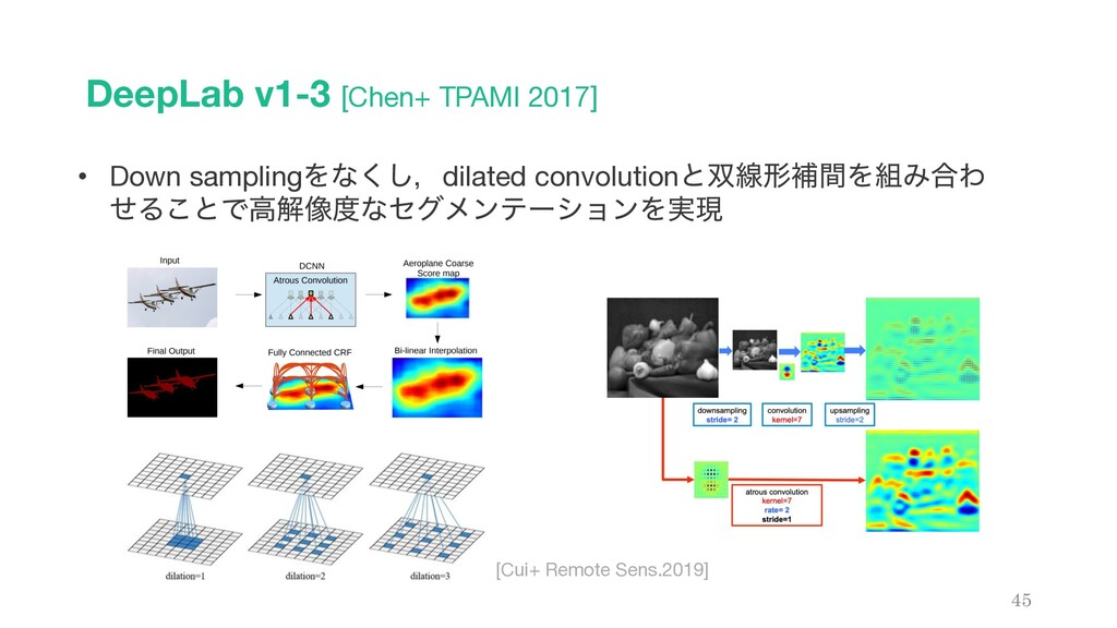 DeepLab v1-3 [Chen+ TPAMI 2017] 45 • Down sampl...